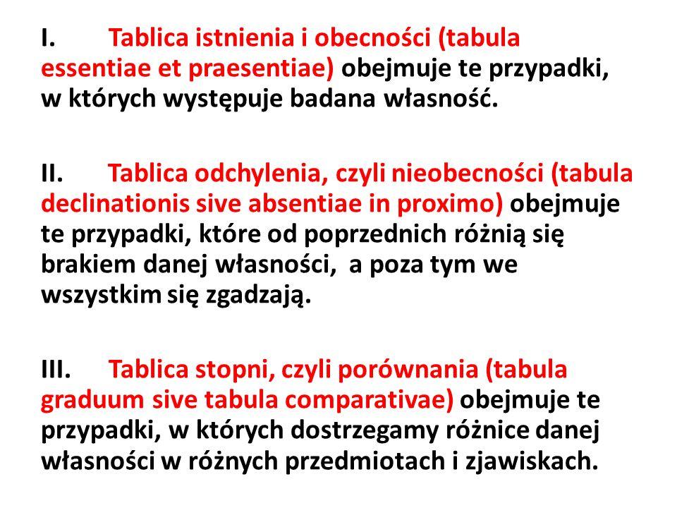 I.Tablica istnienia i obecności (tabula essentiae et praesentiae) obejmuje te przypadki, w których występuje badana własność. II. Tablica odchylenia,