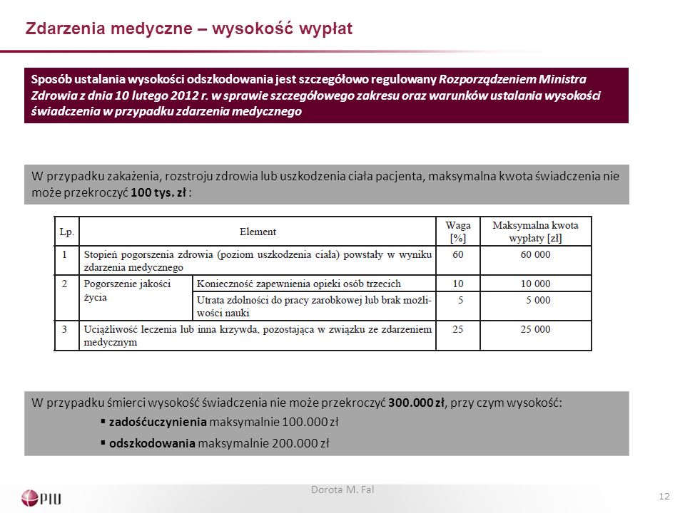Zdarzenia medyczne – wysokość wypłat Sposób ustalania wysokości odszkodowania jest szczegółowo regulowany Rozporządzeniem Ministra Zdrowia z dnia 10 l