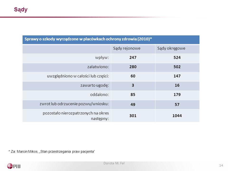 Sprawy o szkody wyrządzone w placówkach ochrony zdrowia (2010)* Sądy rejonoweSądy okręgowe wpływ:247524 załatwiono:280502 uwzględniono w całości lub części:60147 zawarto ugodę:316 oddalono:85179 zwrot lub odrzucenie pozwu/wniosku: 4957 pozostało nierozpatrzonych na okres następny: 3011044 * Za: Marcin Mikos, Stan przestrzegania praw pacjenta 14 Dorota M.
