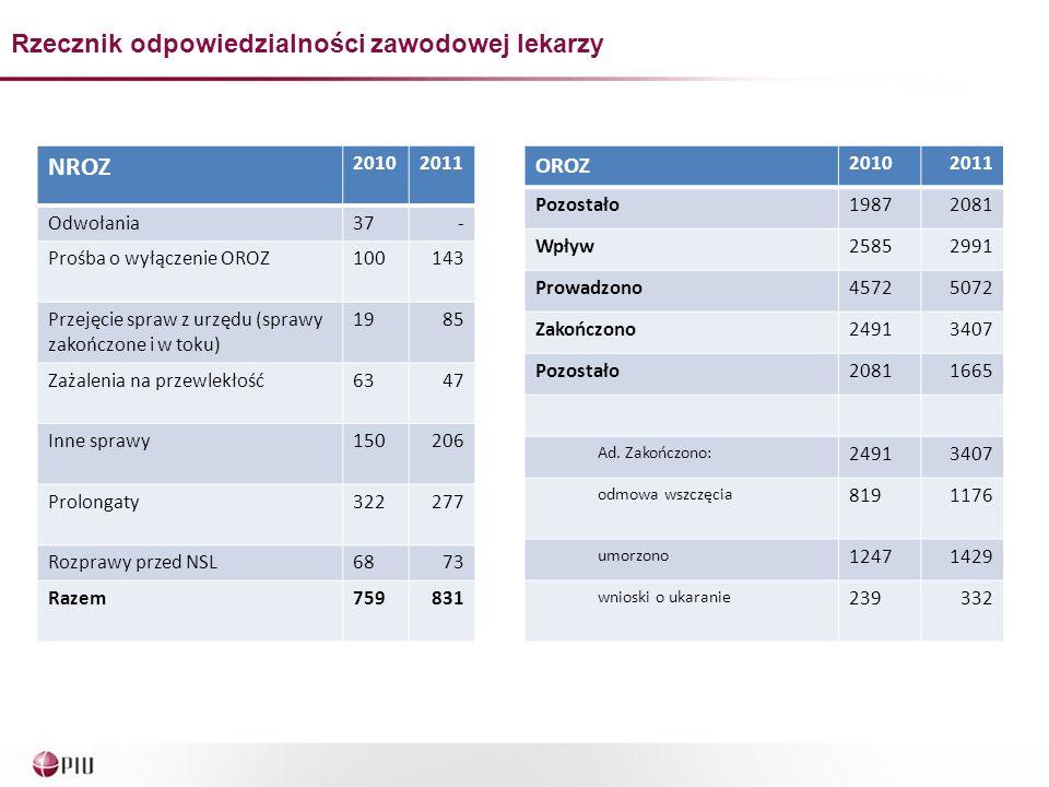 NROZ 20102011 Odwołania37- Prośba o wyłączenie OROZ100143 Przejęcie spraw z urzędu (sprawy zakończone i w toku) 1985 Zażalenia na przewlekłość6347 Inn