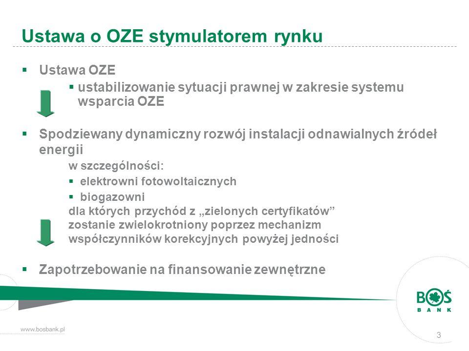 Ustawa o OZE stymulatorem rynku Ustawa OZE ustabilizowanie sytuacji prawnej w zakresie systemu wsparcia OZE Spodziewany dynamiczny rozwój instalacji odnawialnych źródeł energii w szczególności: elektrowni fotowoltaicznych biogazowni dla których przychód z zielonych certyfikatów zostanie zwielokrotniony poprzez mechanizm współczynników korekcyjnych powyżej jedności Zapotrzebowanie na finansowanie zewnętrzne 3