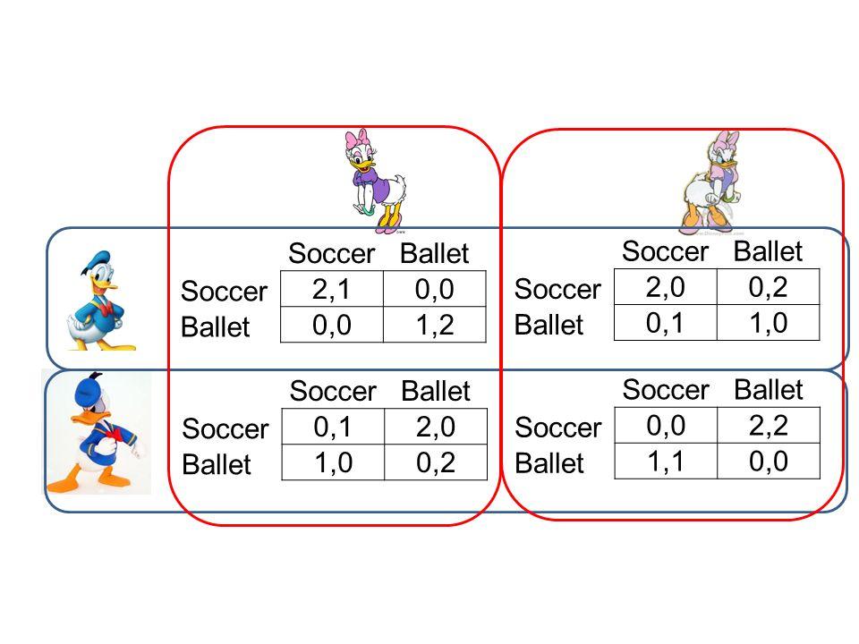 SoccerBallet Soccer 2,10,0 Ballet 0,01,2 SoccerBallet Soccer 0,12,0 Ballet 1,00,2 SoccerBallet Soccer 0,02,2 Ballet 1,10,0 SoccerBallet Soccer 2,00,2
