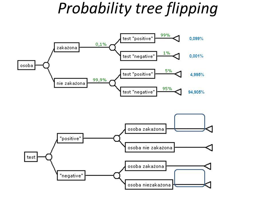 0,099% 0,001% 4,995% 94,905% 0,099% 0,001% 4,995% 94,905% Probability tree flipping