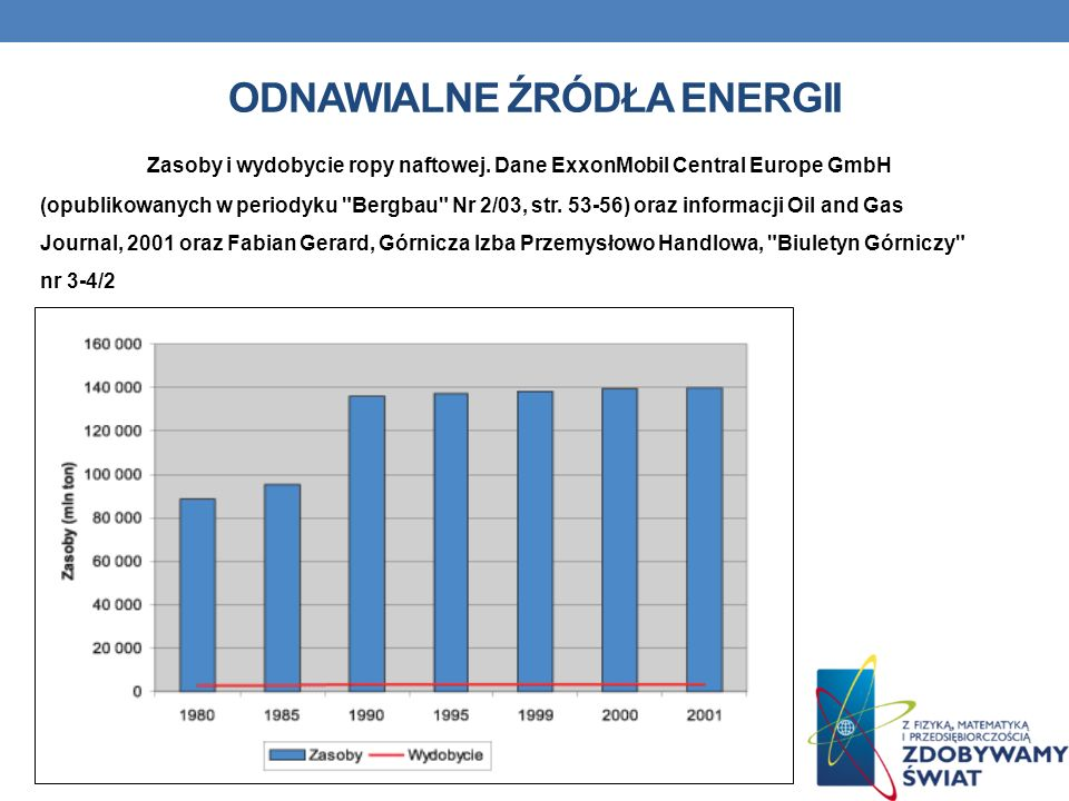 ODNAWIALNE ŹRÓDŁA ENERGII Zasoby i wydobycie ropy naftowej. Dane ExxonMobil Central Europe GmbH (opublikowanych w periodyku