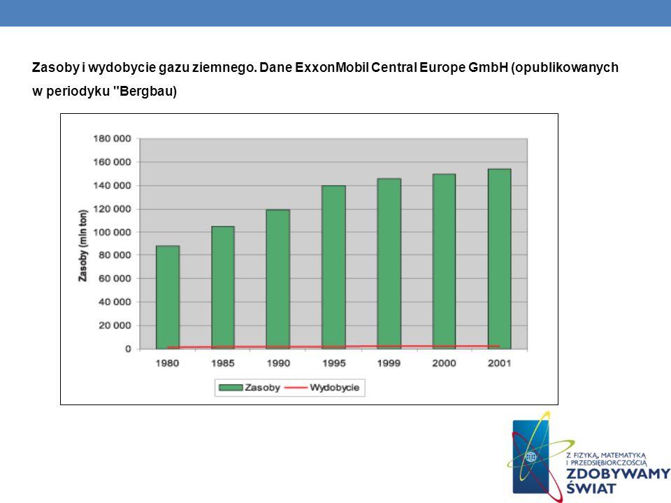 Zasoby i wydobycie gazu ziemnego. Dane ExxonMobil Central Europe GmbH (opublikowanych w periodyku