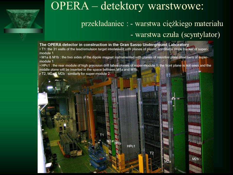 OPERA – detektory warstwowe: przekładaniec : - warstwa ciężkiego materiału - warstwa czuła (scyntylator)