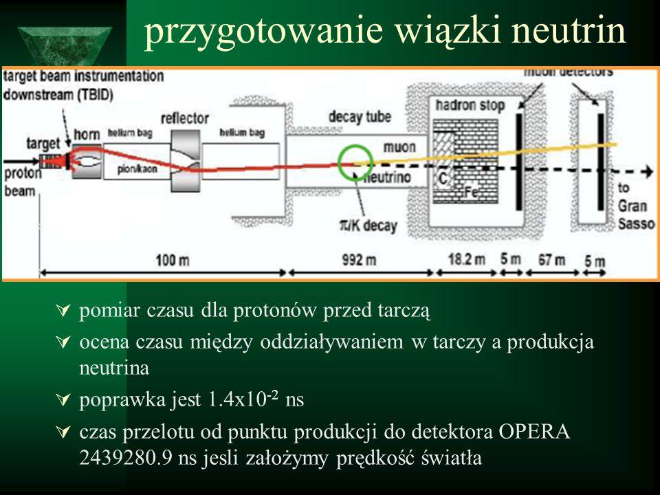 przygotowanie wiązki neutrin pomiar czasu dla protonów przed tarczą ocena czasu między oddziaływaniem w tarczy a produkcja neutrina poprawka jest 1.4x