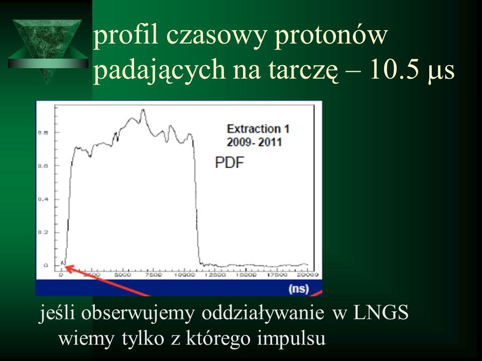 profil czasowy protonów padających na tarczę – 10.5 s jeśli obserwujemy oddziaływanie w LNGS wiemy tylko z którego impulsu