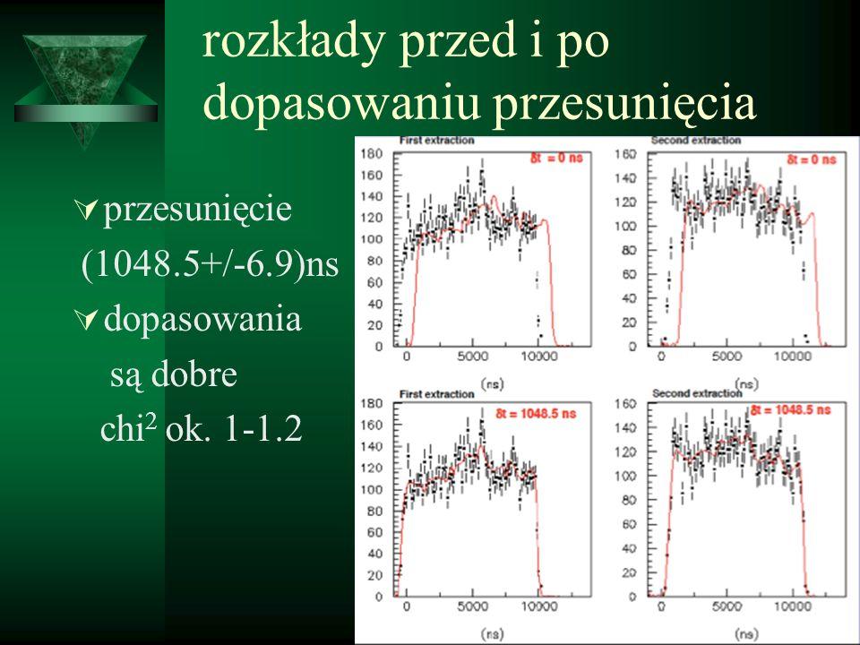 rozkłady przed i po dopasowaniu przesunięcia przesunięcie (1048.5+/-6.9)ns dopasowania są dobre chi 2 ok. 1-1.2