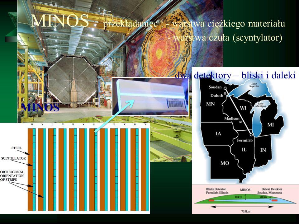 MINOS przekładaniec : - warstwa ciężkiego materiału - warstwa czuła (scyntylator) MINOS dwa detektory – bliski i daleki