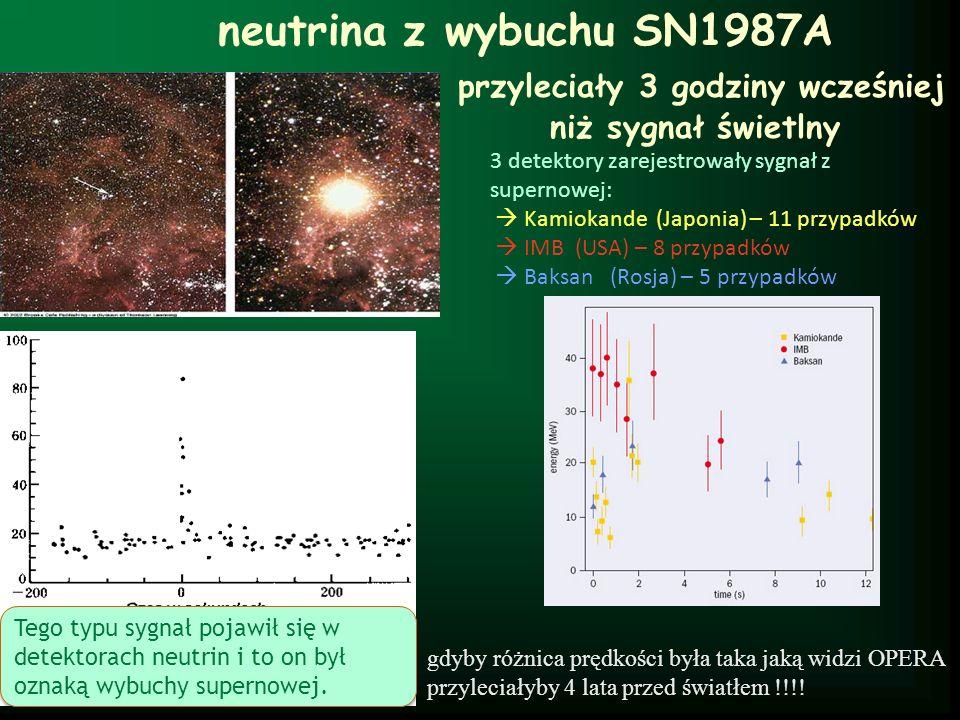 neutrina z wybuchu SN1987A przyleciały 3 godziny wcześniej niż sygnał świetlny 3 detektory zarejestrowały sygnał z supernowej: Kamiokande (Japonia) –