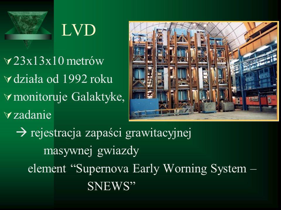 LVD 23x13x10 metrów działa od 1992 roku monitoruje Galaktyke, zadanie rejestracja zapaści grawitacyjnej masywnej gwiazdy element Supernova Early Worni