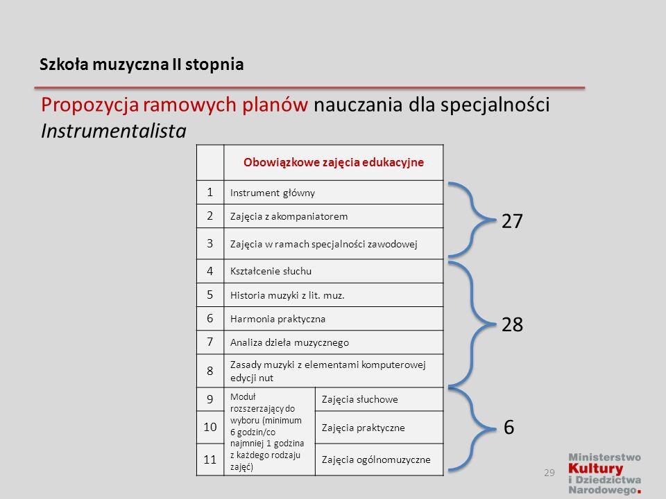 Szkoła muzyczna II stopnia Propozycja ramowych planów nauczania dla specjalności Instrumentalista Obowiązkowe zajęcia edukacyjne 1 Instrument główny 2
