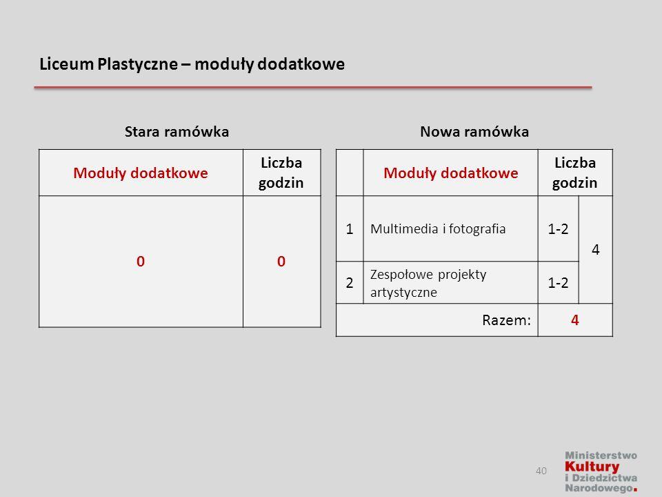 Liceum Plastyczne – moduły dodatkowe Moduły dodatkowe Liczba godzin 00 Moduły dodatkowe Liczba godzin 1 Multimedia i fotografia 1-2 4 2 Zespołowe proj