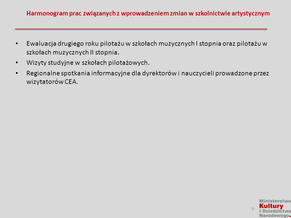 Skład zespołu legislacyjnego: Skład podstawowy: 1.Prof.