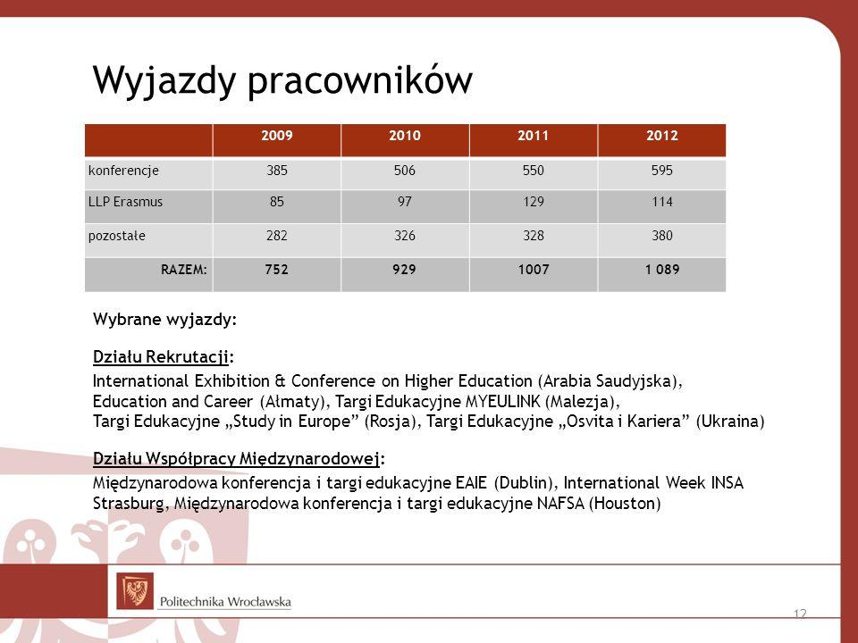 Wyjazdy pracowników 2009201020112012 konferencje385506550595 LLP Erasmus8597129114 pozostałe282326328380 RAZEM:75292910071 089 Wybrane wyjazdy: Działu Rekrutacji: International Exhibition & Conference on Higher Education (Arabia Saudyjska), Education and Career (Ałmaty), Targi Edukacyjne MYEULINK (Malezja), Targi Edukacyjne Study in Europe (Rosja), Targi Edukacyjne Osvita i Kariera (Ukraina) Działu Współpracy Międzynarodowej: Międzynarodowa konferencja i targi edukacyjne EAIE (Dublin), International Week INSA Strasburg, Międzynarodowa konferencja i targi edukacyjne NAFSA (Houston) 12