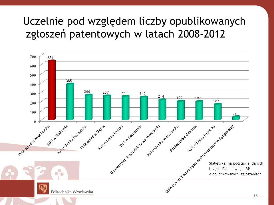 Statystyka na podstawie danych Urzędu Patentowego RP o opublikowanych zgłoszeniach Uczelnie pod względem liczby opublikowanych zgłoszeń patentowych w latach 2008-2012 15
