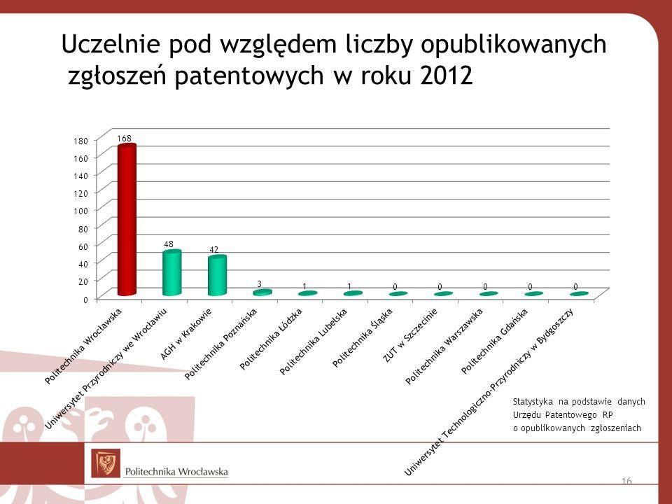 16 Uczelnie pod względem liczby opublikowanych zgłoszeń patentowych w roku 2012 Statystyka na podstawie danych Urzędu Patentowego RP o opublikowanych zgłoszeniach