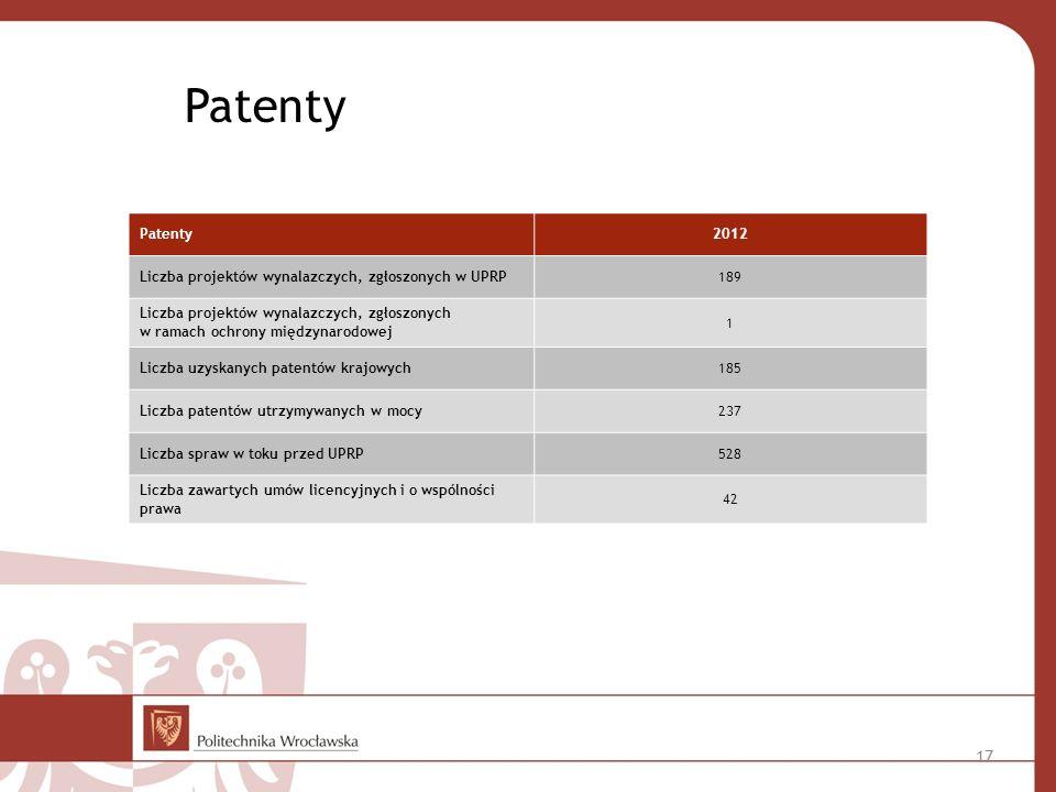 Patenty 2012 Liczba projektów wynalazczych, zgłoszonych w UPRP189 Liczba projektów wynalazczych, zgłoszonych w ramach ochrony międzynarodowej 1 Liczba uzyskanych patentów krajowych185 Liczba patentów utrzymywanych w mocy237 Liczba spraw w toku przed UPRP528 Liczba zawartych umów licencyjnych i o wspólności prawa 42 17