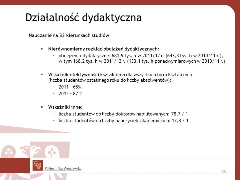 Działalność dydaktyczna Nauczanie na 33 kierunkach studiów Nierównomierny rozkład obciążeń dydaktycznych: –obciążenia dydaktyczne: 681,9 tys.