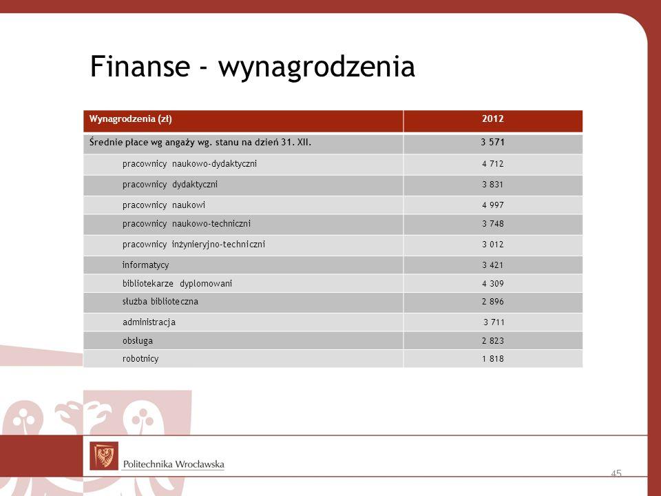 Finanse - wynagrodzenia Wynagrodzenia (zł)2012 Średnie płace wg angaży wg.