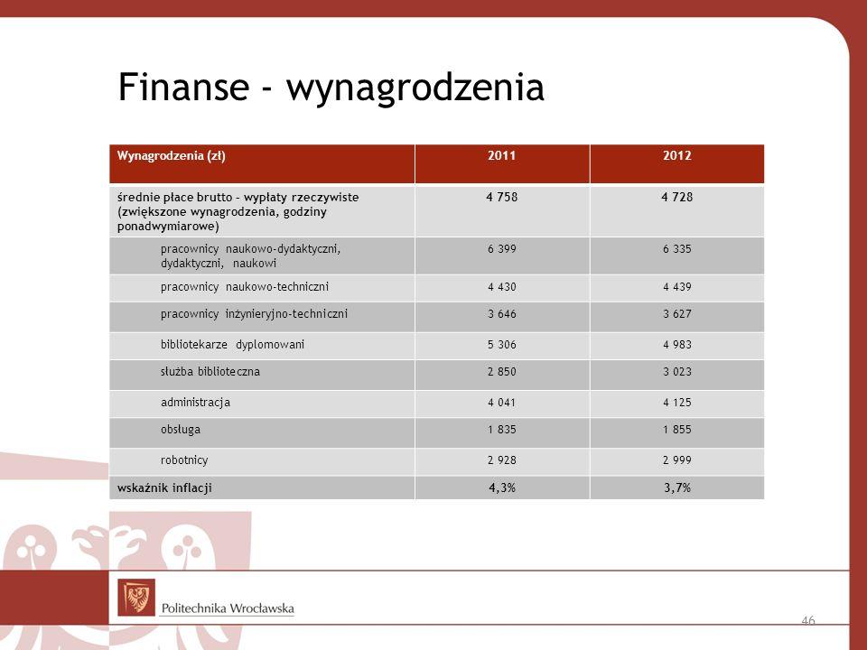 Finanse - wynagrodzenia Wynagrodzenia (zł)20112012 średnie płace brutto – wypłaty rzeczywiste (zwiększone wynagrodzenia, godziny ponadwymiarowe) 4 7584 728 pracownicy naukowo-dydaktyczni, dydaktyczni, naukowi 6 3996 335 pracownicy naukowo-techniczni4 4304 439 pracownicy inżynieryjno-techniczni3 6463 627 bibliotekarze dyplomowani5 3064 983 służba biblioteczna2 8503 023 administracja4 0414 125 obsługa1 8351 855 robotnicy2 9282 999 wskaźnik inflacji4,3%3,7% 46