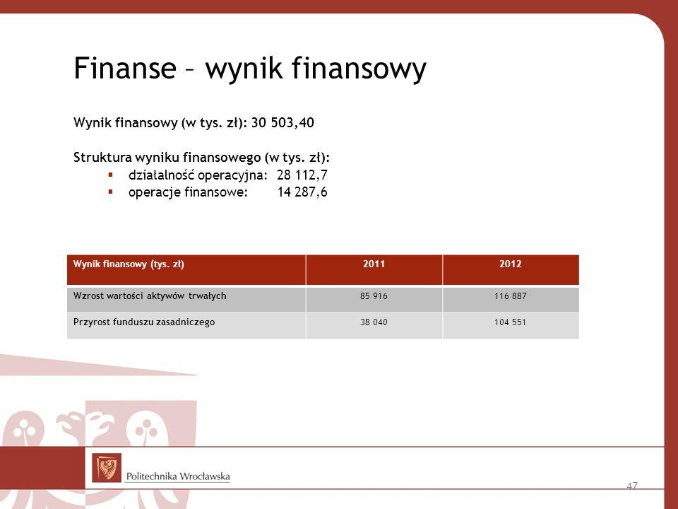Finanse – wynik finansowy Wynik finansowy (w tys.