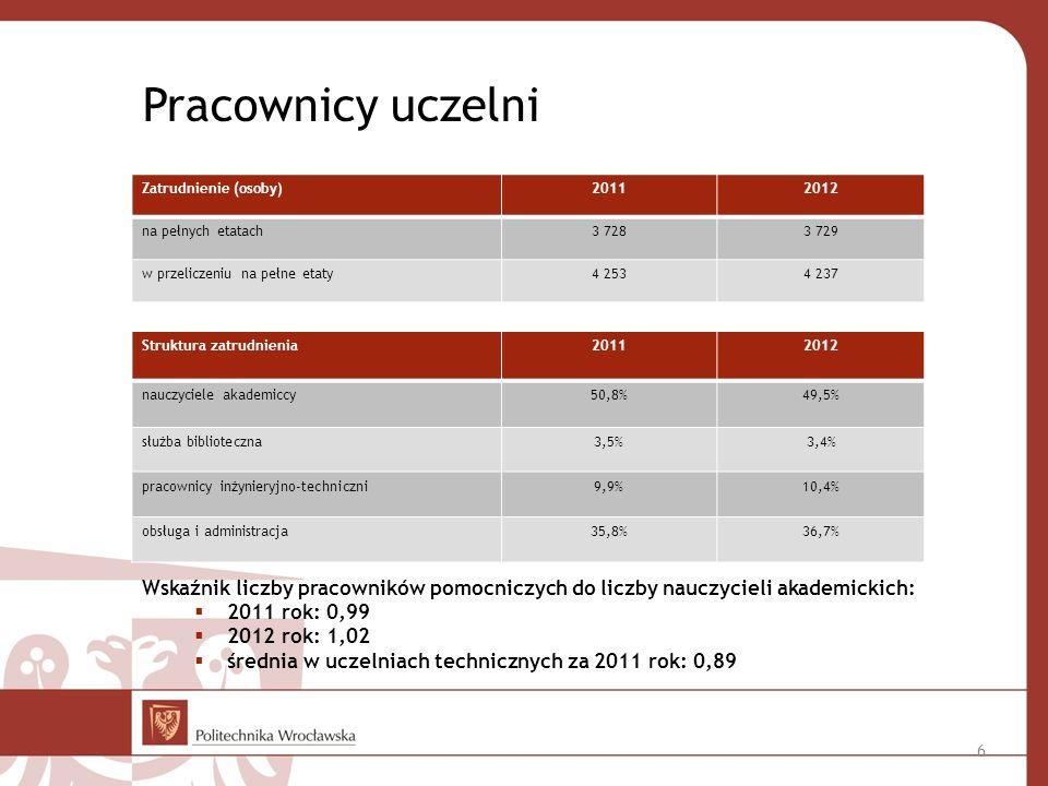Pracownicy uczelni Wskaźnik liczby pracowników pomocniczych do liczby nauczycieli akademickich: 2011 rok: 0,99 2012 rok: 1,02 średnia w uczelniach technicznych za 2011 rok: 0,89 Zatrudnienie (osoby)20112012 na pełnych etatach3 7283 729 w przeliczeniu na pełne etaty4 2534 237 Struktura zatrudnienia20112012 nauczyciele akademiccy50,8%49,5% służba biblioteczna3,5%3,4% pracownicy inżynieryjno-techniczni9,9%10,4% obsługa i administracja35,8%36,7% 6
