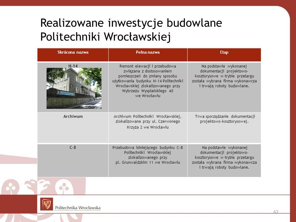 Realizowane inwestycje budowlane Politechniki Wrocławskiej Skrócona nazwaPełna nazwaEtap H-14Remont elewacji i przebudowa związana z dostosowaniem pomieszczeń do zmiany sposobu użytkowania budynku H-14 Politechniki Wrocławskiej zlokalizowanego przy Wybrzeżu Wyspiańskiego 40 we Wrocławiu Na podstawie wykonanej dokumentacji projektowo- kosztorysowe w trybie przetargu została wybrana firma wykonawcza i trwają roboty budowlane.