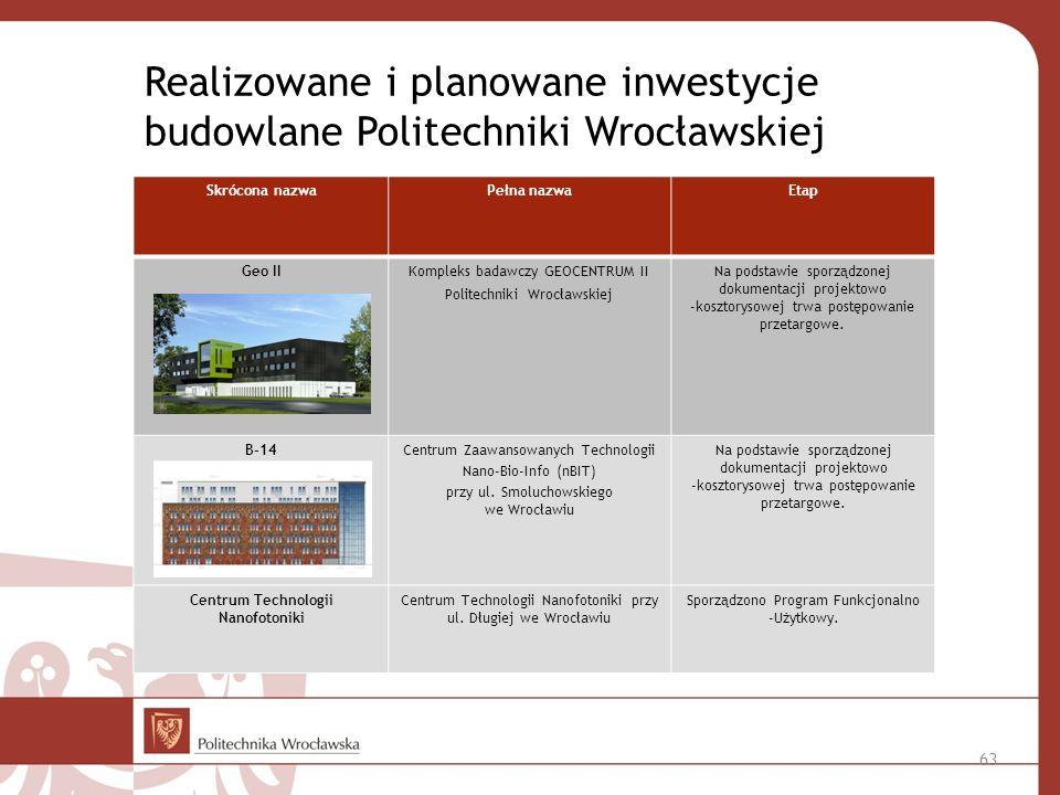 Realizowane i planowane inwestycje budowlane Politechniki Wrocławskiej Centrum Technologii Nanofotoniki przy ul.