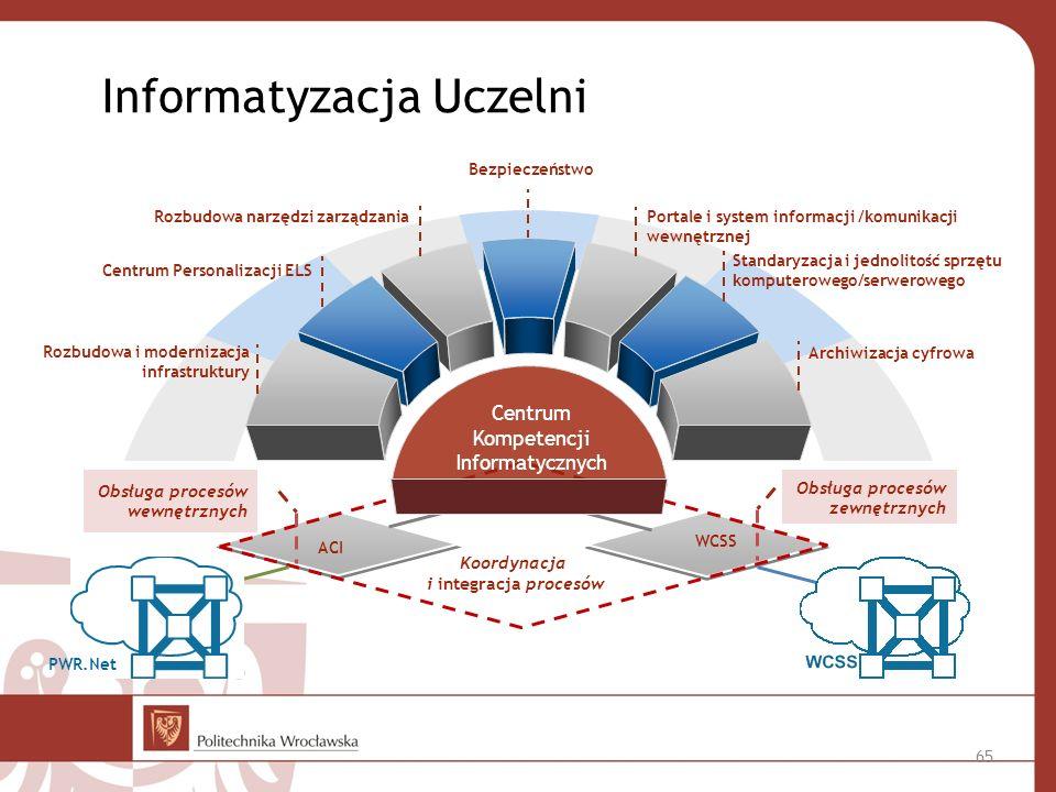 Informatyzacja Uczelni ACI WCSS Obsługa procesów wewnętrznych Obsługa procesów zewnętrznych Koordynacja i integracja procesów Bezpieczeństwo Portale i system informacji /komunikacji wewnętrznej Standaryzacja i jednolitość sprzętu komputerowego/serwerowego Archiwizacja cyfrowa Rozbudowa i modernizacja infrastruktury Centrum Personalizacji ELS Rozbudowa narzędzi zarządzania Centrum Kompetencji Informatycznych PWR.Net 65