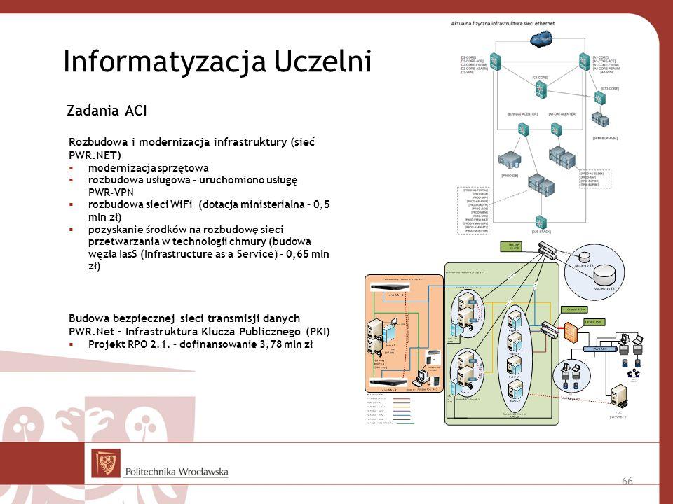 Informatyzacja Uczelni Zadania ACI Rozbudowa i modernizacja infrastruktury (sieć PWR.NET) modernizacja sprzętowa rozbudowa usługowa - uruchomiono usługę PWR-VPN rozbudowa sieci WiFi (dotacja ministerialna – 0,5 mln zł) pozyskanie środków na rozbudowę sieci przetwarzania w technologii chmury (budowa węzła IasS (Infrastructure as a Service) – 0,65 mln zł) Budowa bezpiecznej sieci transmisji danych PWR.Net – Infrastruktura Klucza Publicznego (PKI) Projekt RPO 2.1.