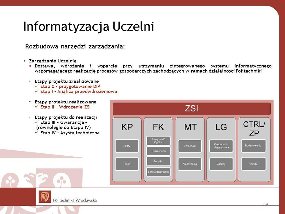 Informatyzacja Uczelni Zarządzanie Uczelnią Dostawa, wdrożenie i wsparcie przy utrzymaniu zintegrowanego systemu informatycznego wspomagającego realizację procesów gospodarczych zachodzących w ramach działalności Politechniki Etapy projektu zrealizowane Etap 0 - przygotowanie DIP Etap I – Analiza przedwdrożeniowa Etapy projektu realizowane Etap II – Wdrożenie ZSI Etapy projektu do realizacji Etap III - Gwarancja – (równolegle do Etapu IV) Etap IV - Asysta techniczna 69 Rozbudowa narzędzi zarządzania: