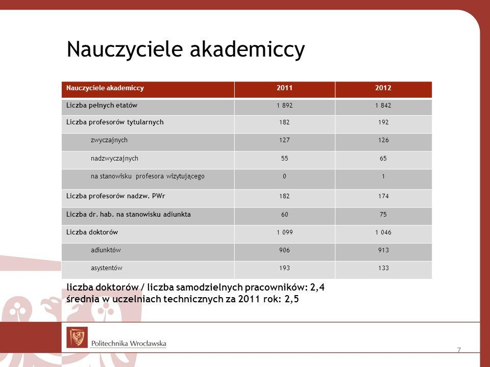 Nauczyciele akademiccy 20112012 Liczba pełnych etatów1 8921 842 Liczba profesorów tytularnych182192 zwyczajnych127126 nadzwyczajnych5565 na stanowisku profesora wizytującego01 Liczba profesorów nadzw.