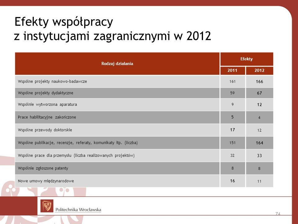 Efekty współpracy z instytucjami zagranicznymi w 2012 Rodzaj działania Efekty 20112012 Wspólne projekty naukowo–badawcze161166 Wspólne projekty dydaktyczne5967 Wspólnie wytworzona aparatura912 Prace habilitacyjne zakończone54 Wspólne przewody doktorskie1712 Wspólne publikacje, recenzje, referaty, komunikaty itp.