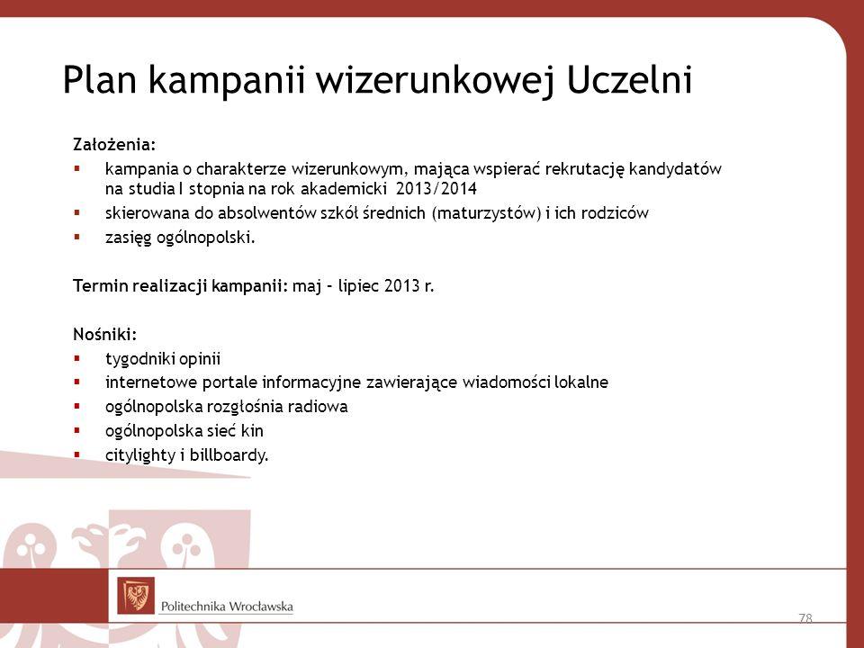 Plan kampanii wizerunkowej Uczelni Założenia: kampania o charakterze wizerunkowym, mająca wspierać rekrutację kandydatów na studia I stopnia na rok akademicki 2013/2014 skierowana do absolwentów szkół średnich (maturzystów) i ich rodziców zasięg ogólnopolski.