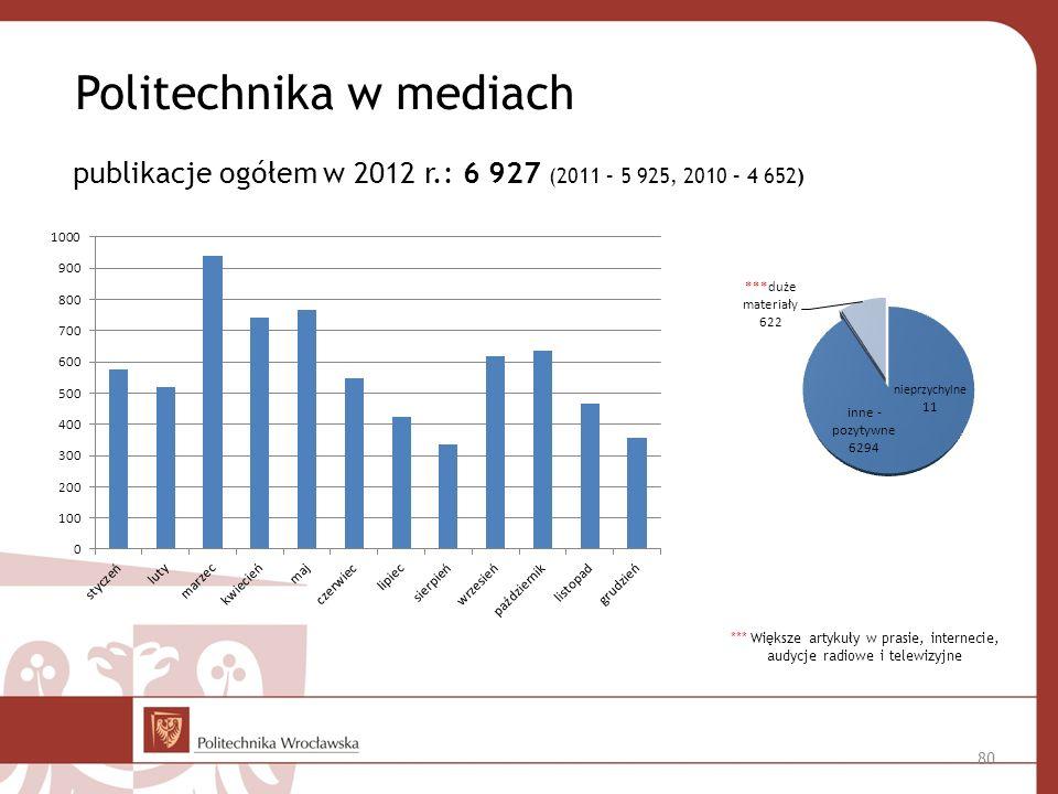 *** Większe artykuły w prasie, internecie, audycje radiowe i telewizyjne publikacje ogółem w 2012 r.: 6 927 (2011 – 5 925, 2010 – 4 652) Politechnika w mediach 80