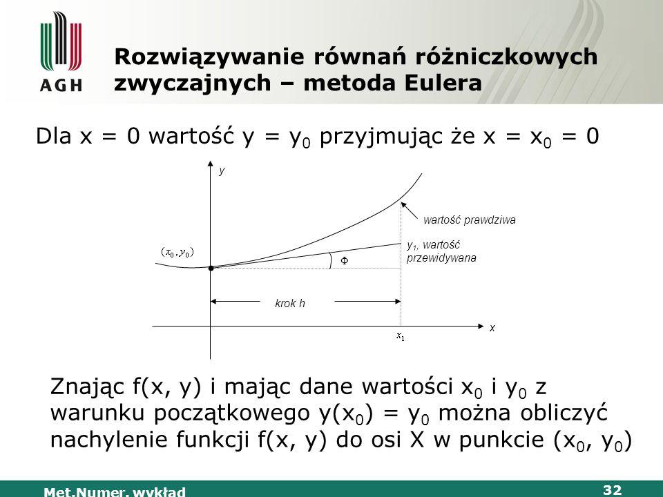 Met.Numer. wykład 32 Rozwiązywanie równań różniczkowych zwyczajnych – metoda Eulera Dla x = 0 wartość y = y 0 przyjmując że x = x 0 = 0 y Φ krok h x w