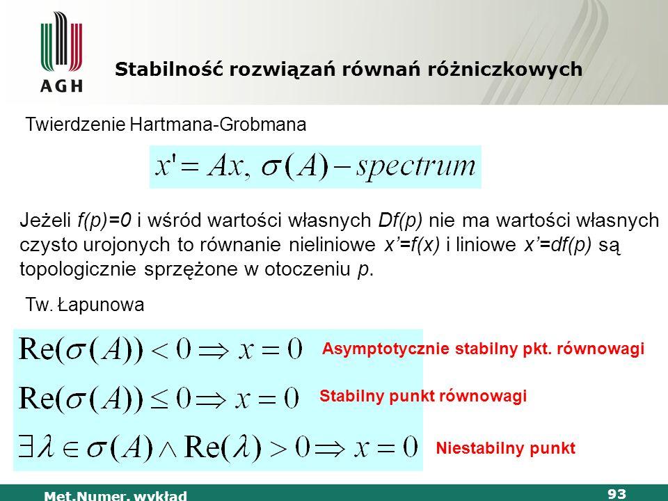 Met.Numer. wykład 93 Stabilność rozwiązań równań różniczkowych Twierdzenie Hartmana-Grobmana Jeżeli f(p)=0 i wśród wartości własnych Df(p) nie ma wart