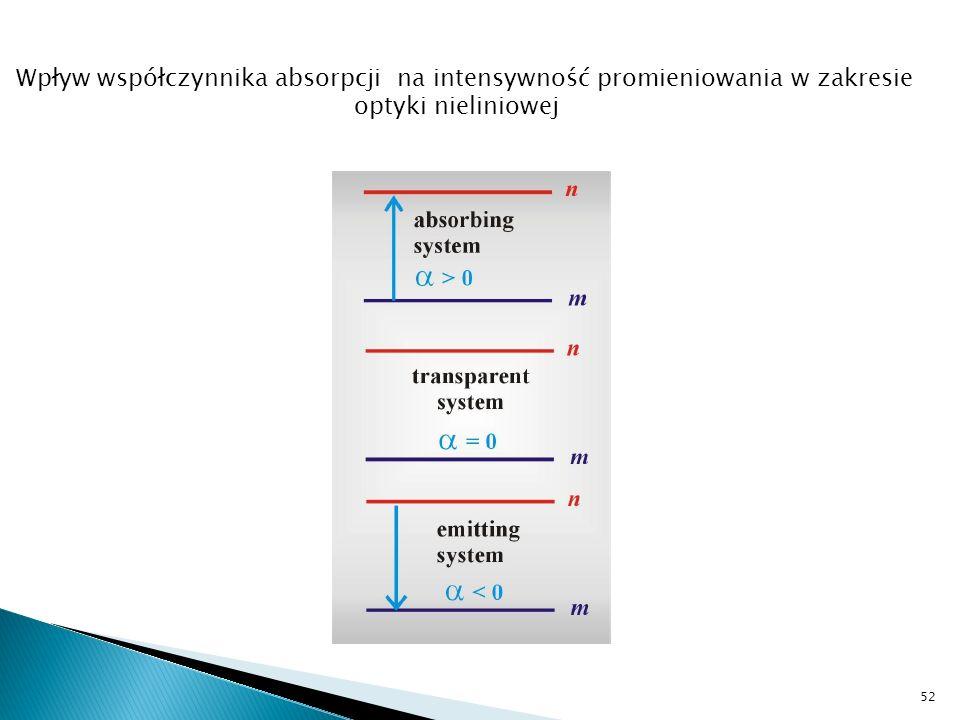 Wpływ współczynnika absorpcji na intensywność promieniowania w zakresie optyki nieliniowej 52