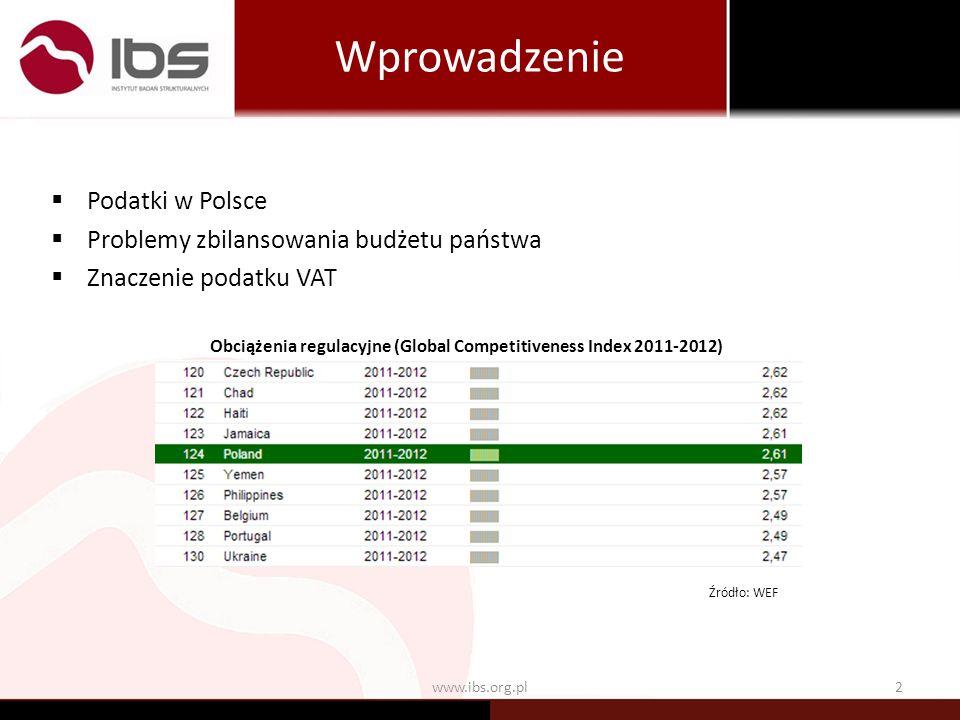 Wprowadzenie www.ibs.org.pl2 Podatki w Polsce Problemy zbilansowania budżetu państwa Znaczenie podatku VAT Źródło: WEF Obciążenia regulacyjne (Global