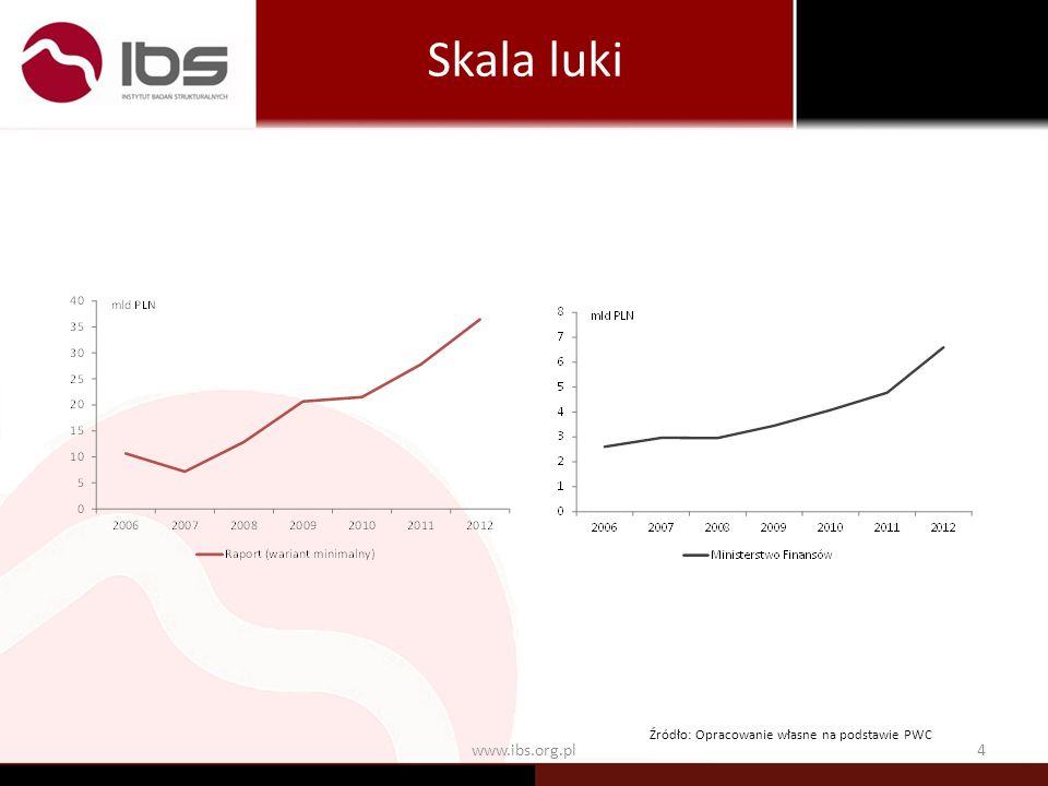 www.ibs.org.pl4 Skala luki Źródło: Opracowanie własne na podstawie PWC