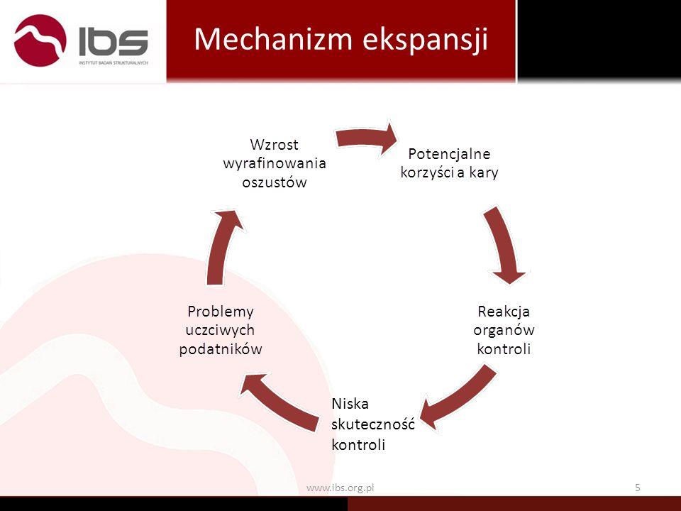 5www.ibs.org.pl Mechanizm ekspansji Niska skuteczność kontroli