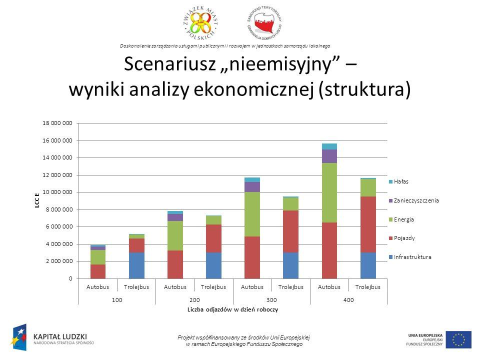 Doskonalenie zarządzania usługami publicznymi i rozwojem w jednostkach samorządu lokalnego Projekt współfinansowany ze środków Unii Europejskiej w ramach Europejskiego Funduszu Społecznego Scenariusz nieemisyjny – wyniki analizy ekonomicznej (struktura)