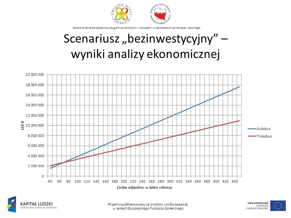 Doskonalenie zarządzania usługami publicznymi i rozwojem w jednostkach samorządu lokalnego Projekt współfinansowany ze środków Unii Europejskiej w ramach Europejskiego Funduszu Społecznego Scenariusz bezinwestycyjny – wyniki analizy ekonomicznej