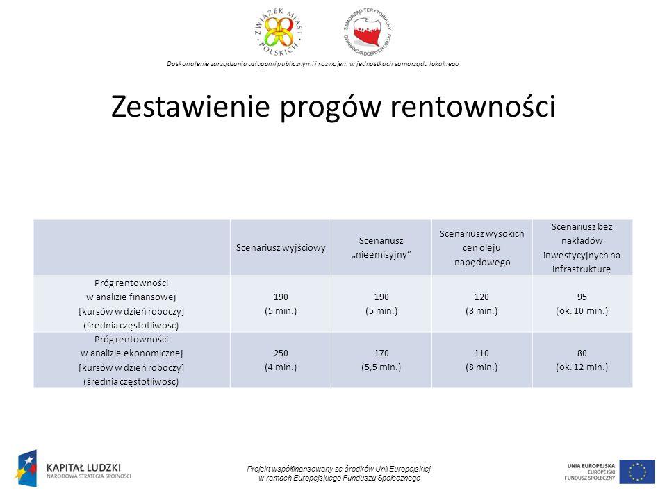 Doskonalenie zarządzania usługami publicznymi i rozwojem w jednostkach samorządu lokalnego Projekt współfinansowany ze środków Unii Europejskiej w ramach Europejskiego Funduszu Społecznego Zestawienie progów rentowności Scenariusz wyjściowy Scenariusz nieemisyjny Scenariusz wysokich cen oleju napędowego Scenariusz bez nakładów inwestycyjnych na infrastrukturę Próg rentowności w analizie finansowej [kursów w dzień roboczy] (średnia częstotliwość) 190 (5 min.) 190 (5 min.) 120 (8 min.) 95 (ok.