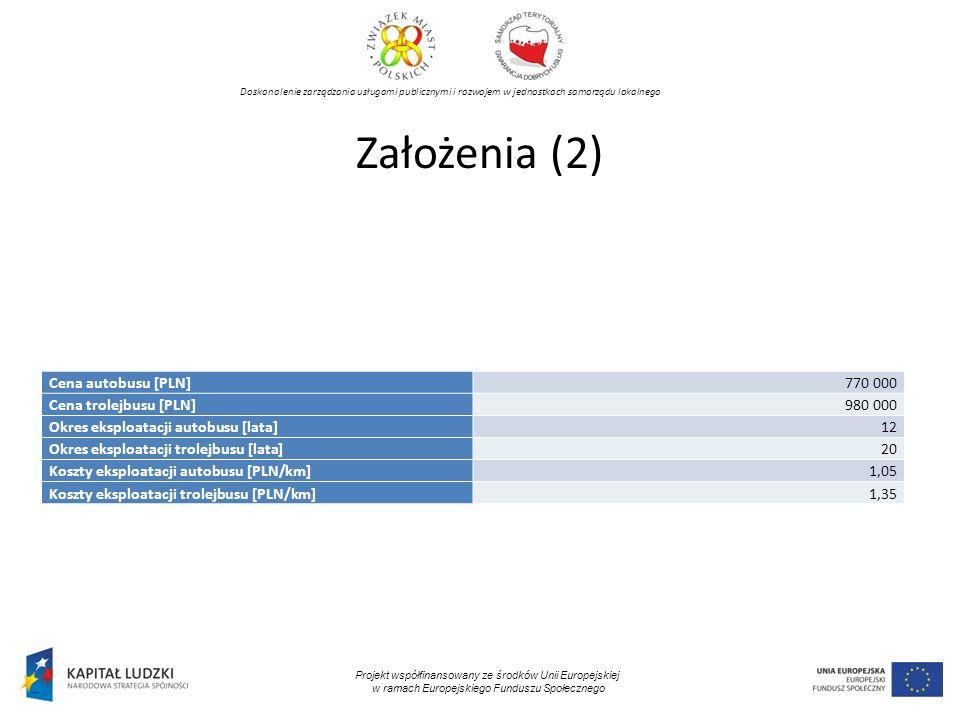 Doskonalenie zarządzania usługami publicznymi i rozwojem w jednostkach samorządu lokalnego Projekt współfinansowany ze środków Unii Europejskiej w ramach Europejskiego Funduszu Społecznego Założenia (2) Cena autobusu [PLN]770 000 Cena trolejbusu [PLN]980 000 Okres eksploatacji autobusu [lata]12 Okres eksploatacji trolejbusu [lata]20 Koszty eksploatacji autobusu [PLN/km]1,05 Koszty eksploatacji trolejbusu [PLN/km]1,35