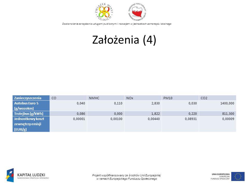 Doskonalenie zarządzania usługami publicznymi i rozwojem w jednostkach samorządu lokalnego Projekt współfinansowany ze środków Unii Europejskiej w ramach Europejskiego Funduszu Społecznego Założenia (4) ZanieczyszczeniaCONMHCNOxPM10CO2 Autobus Euro 5 [g/wozokm] 0,0400,1102,8300,0301400,000 Trolejbus [g/kWh]0,0860,0001,8220,220811,300 Jednostkowy koszt zewnętrzy emisji [EUR/g] 0,000010,001000,004400,089310,00009