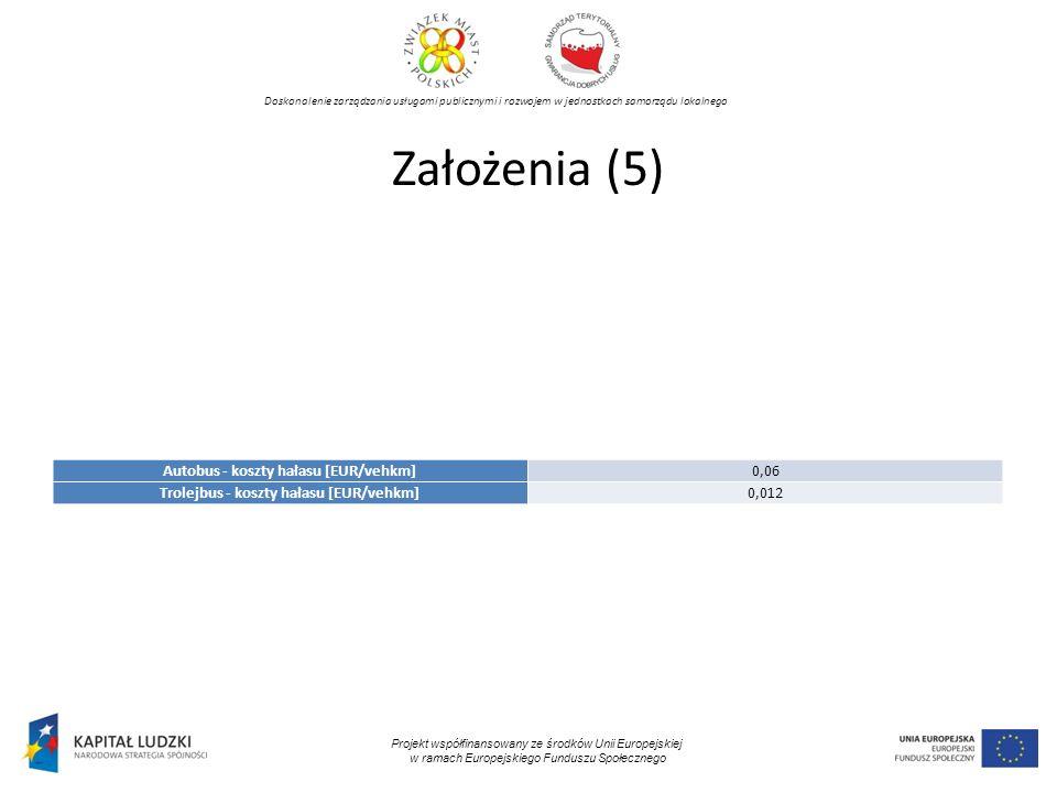 Doskonalenie zarządzania usługami publicznymi i rozwojem w jednostkach samorządu lokalnego Projekt współfinansowany ze środków Unii Europejskiej w ramach Europejskiego Funduszu Społecznego Założenia (5) Autobus - koszty hałasu [EUR/vehkm]0,06 Trolejbus - koszty hałasu [EUR/vehkm]0,012