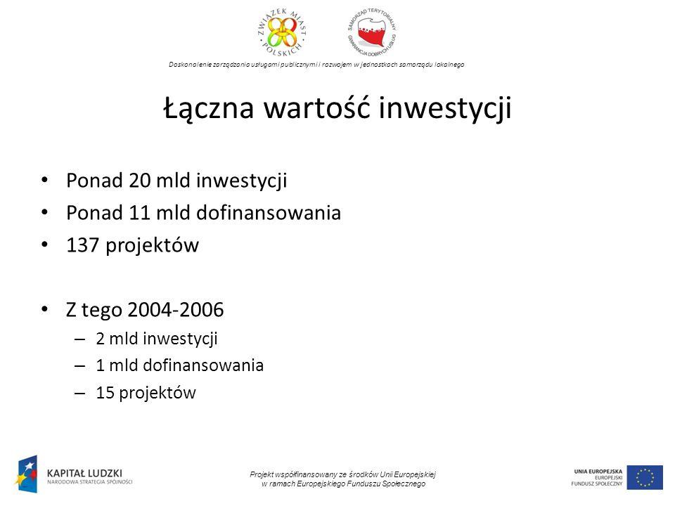 Doskonalenie zarządzania usługami publicznymi i rozwojem w jednostkach samorządu lokalnego Projekt współfinansowany ze środków Unii Europejskiej w ramach Europejskiego Funduszu Społecznego Łączna wartość inwestycji Ponad 20 mld inwestycji Ponad 11 mld dofinansowania 137 projektów Z tego 2004-2006 – 2 mld inwestycji – 1 mld dofinansowania – 15 projektów